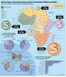 Africa construction projects